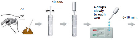 Bionote CPV / CCV / Giardia gyorsteszt 5db